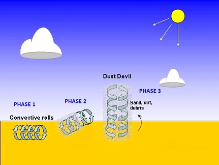 schéma dust devil